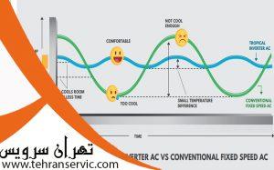 تبدیل کولر گازی معمولی و اینورتر